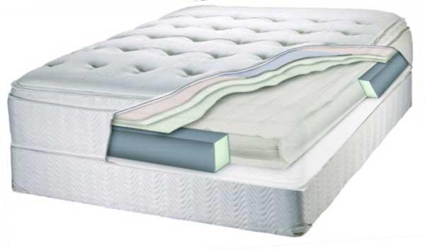 Need A Mattress? Read This Before You Buy